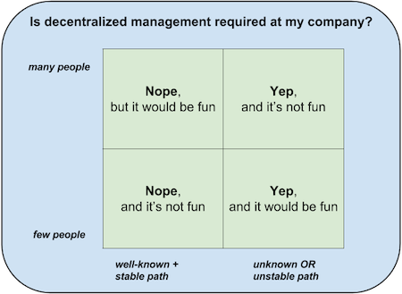 decentralized management 2x2
