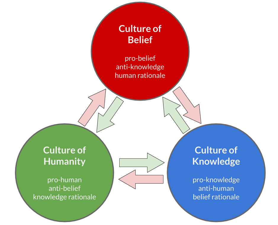 3 cultures